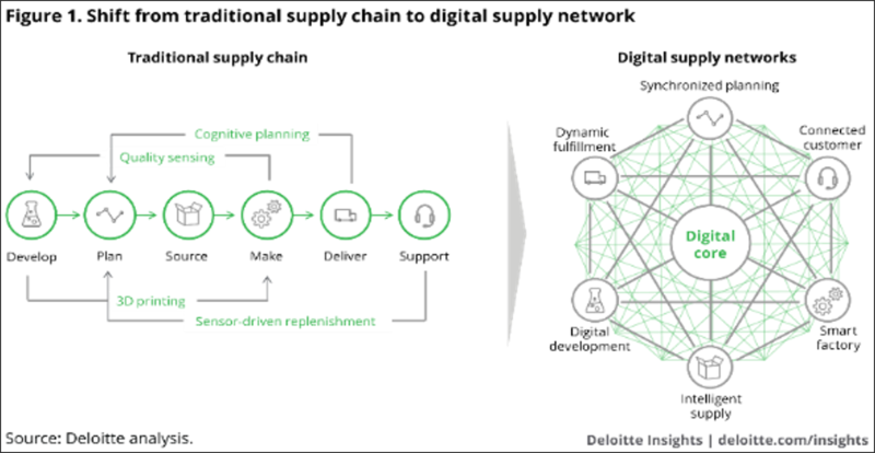 DIGITAL SUPPLY CHAIN NETWORK - DSN